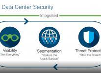 Cisco riešenia pre dátové centra