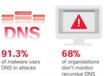 Moderné hrozby v sieti