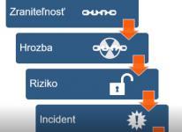 Odolnosť voči rizikám v kybernetickej bezpečnosti