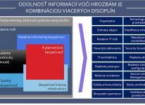 Riadenie kybernetických bezpečnostných rizík v kontexte vyhlášky