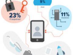 Prieskum IT: prevláda zvýšenie IT bezpečnosti a zlepšenie využívania vlastných serverových zdrojov